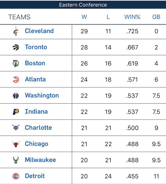 Nba Eastern Conference 2017 Standings Scores | Basketball ...